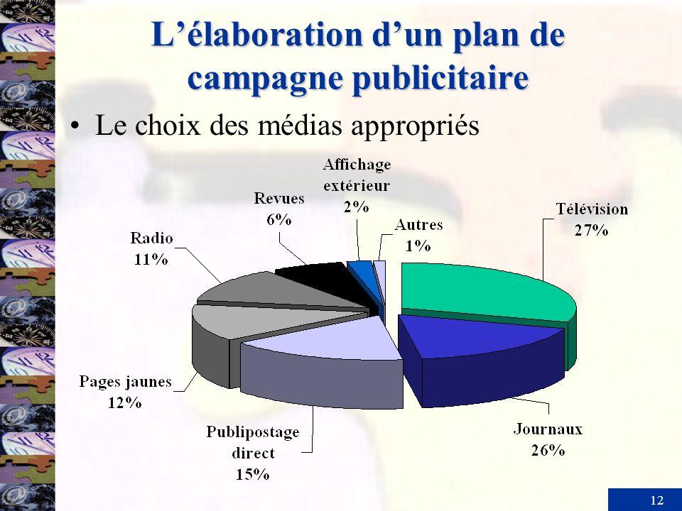 12 Lélaboration dun plan de campagne publicitaire Le choix des médias appropriés