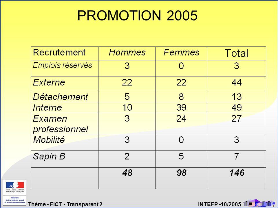 Thème - FICT - Transparent 43 INTEFP -10/2005 et les phases dapprentissage Alors, les filières