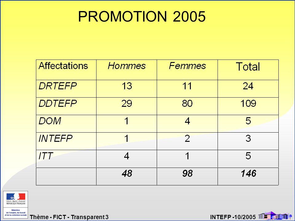 Thème - FICT - Transparent 3 INTEFP -10/2005 PROMOTION 2005