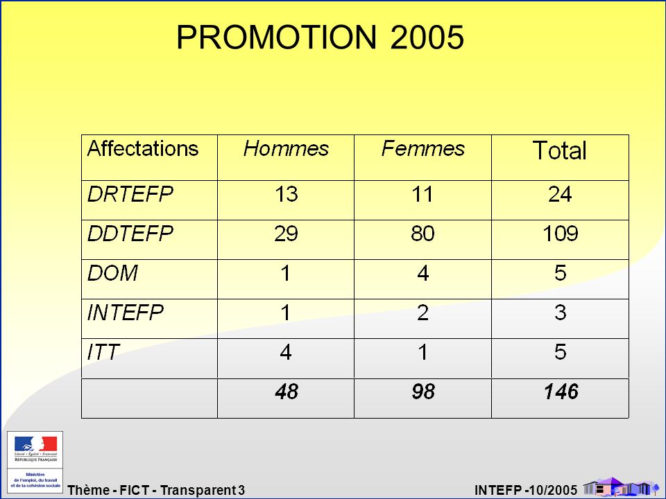 Thème - FICT - Transparent 4 INTEFP -10/2005 FIB .