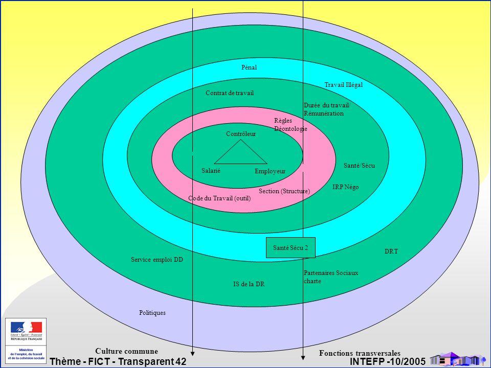 Thème - FICT - Transparent 42 INTEFP -10/2005 Salarié Employeur Contrôleur Code du Travail (outil) Section (Structure) Règles Déontologie Contrat de t