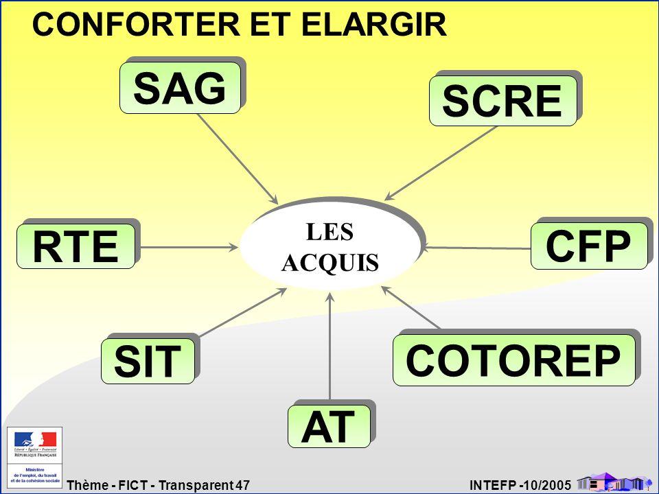 Thème - FICT - Transparent 47 INTEFP -10/2005 RTE SAG CFP SCRE COTOREP AT SIT LES ACQUIS CONFORTER ET ELARGIR