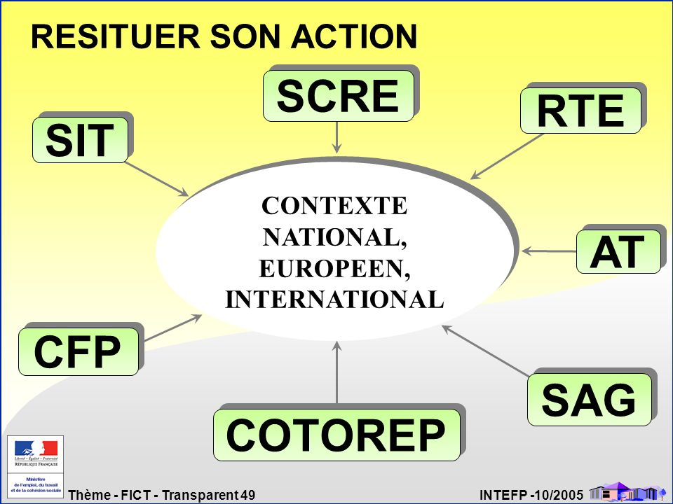 Thème - FICT - Transparent 49 INTEFP -10/2005 RTE SAG CFP SCRE COTOREP AT SIT CONTEXTE NATIONAL, EUROPEEN, INTERNATIONAL RESITUER SON ACTION