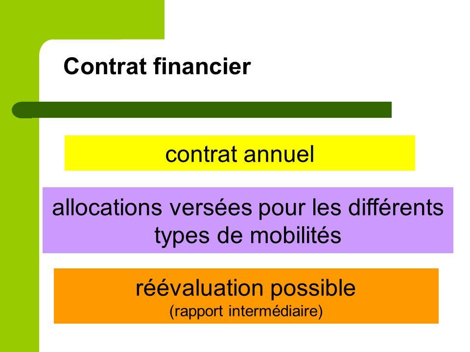 Contrat financier contrat annuel allocations versées pour les différents types de mobilités réévaluation possible (rapport intermédiaire)