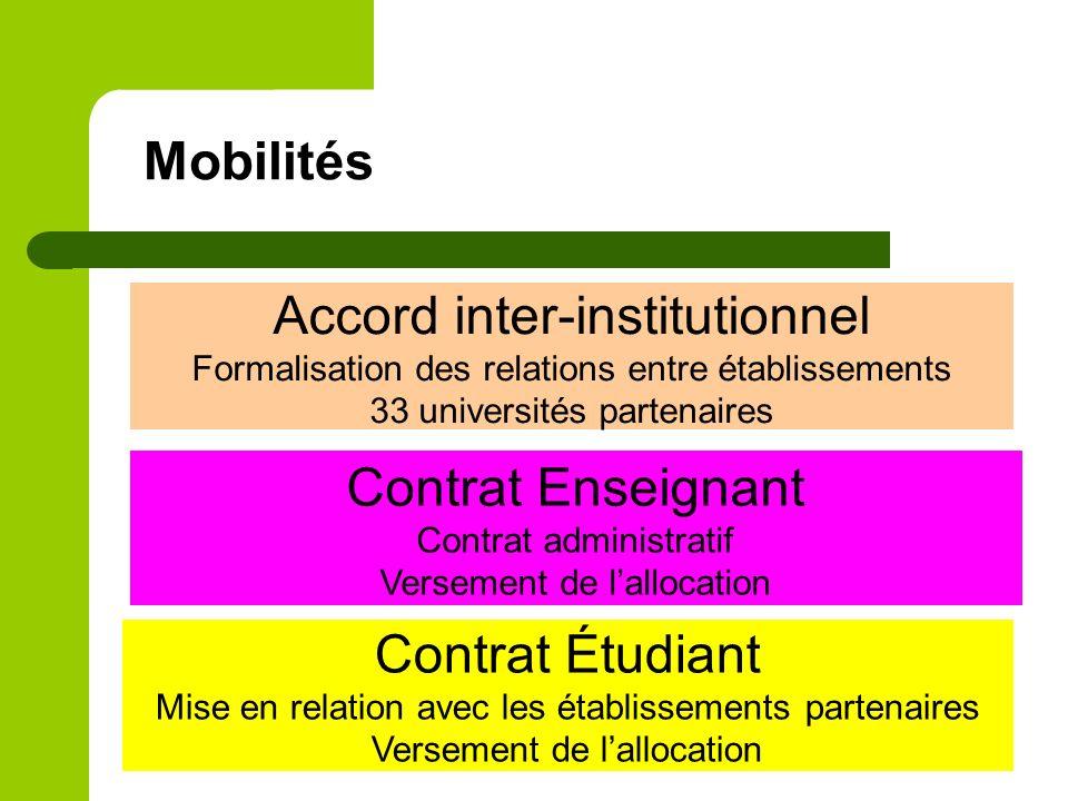 Mobilités Accord inter-institutionnel Formalisation des relations entre établissements 33 universités partenaires Contrat Enseignant Contrat administr