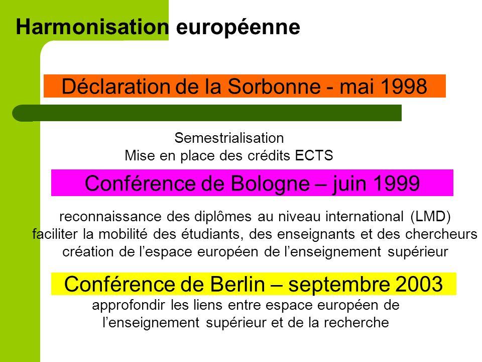 Harmonisation européenne Déclaration de la Sorbonne - mai 1998 Conférence de Bologne – juin 1999 reconnaissance des diplômes au niveau international (