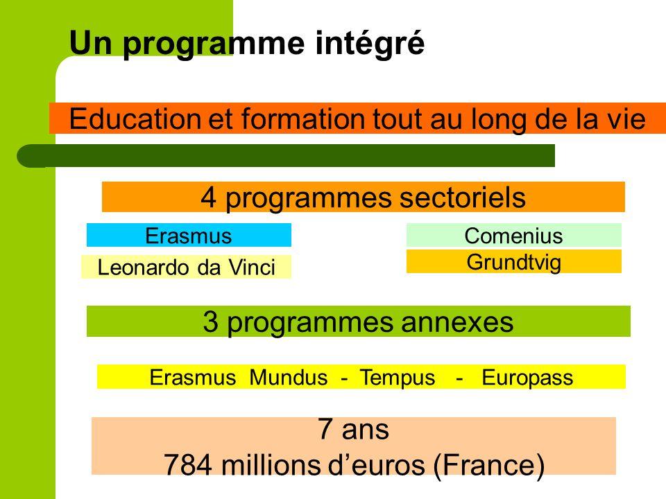 Un programme intégré Education et formation tout au long de la vie 4 programmes sectoriels Erasmus Mundus - Tempus - Europass ErasmusComenius Leonardo