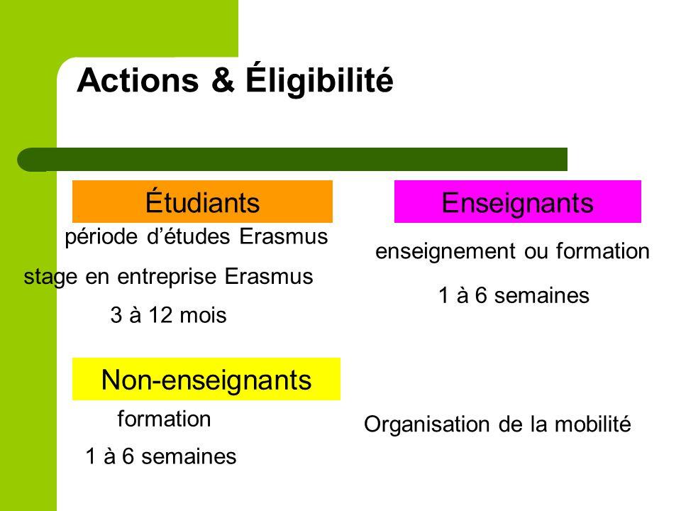 Actions & Éligibilité ÉtudiantsEnseignants Non-enseignants Organisation de la mobilité période détudes Erasmus stage en entreprise Erasmus 3 à 12 mois
