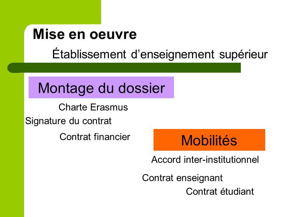 Mise en oeuvre Établissement denseignement supérieur Montage du dossier Charte Erasmus Signature du contrat Contrat financier Mobilités Accord inter-i