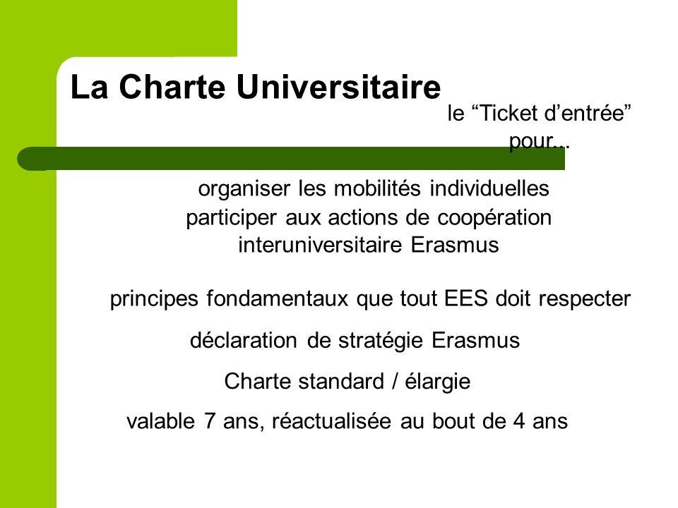 La Charte Universitaire le Ticket dentrée pour... organiser les mobilités individuelles participer aux actions de coopération interuniversitaire Erasm
