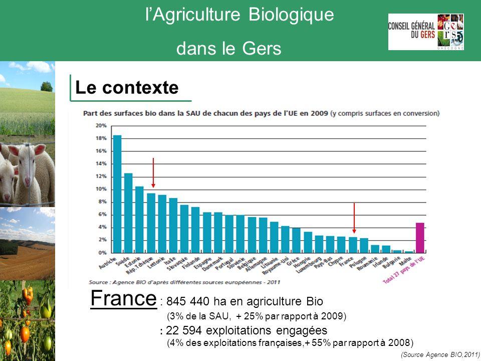 lAgriculture Biologique dans le Gers Le contexte Midi Pyrénées : 1ére région Bio de France ( en SAU ) 100-300 <100 Nbre dexploitations en Bio > 300 Surfaces Certifiées Bio Conversions 118 754ha en agriculture Bio (5.2 % de la SAU, + 36 % par rapport à 2009) 2 428 exploitations engagées (4,5 % des exploitations, + 34,5 % par rapport à 2009) (Source Agence BIO,2011)