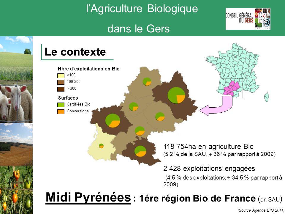 lAgriculture Biologique dans le Gers Le contexte Midi Pyrénées : 1ére région Bio de France ( en SAU ) 100-300 <100 Nbre dexploitations en Bio > 300 Su