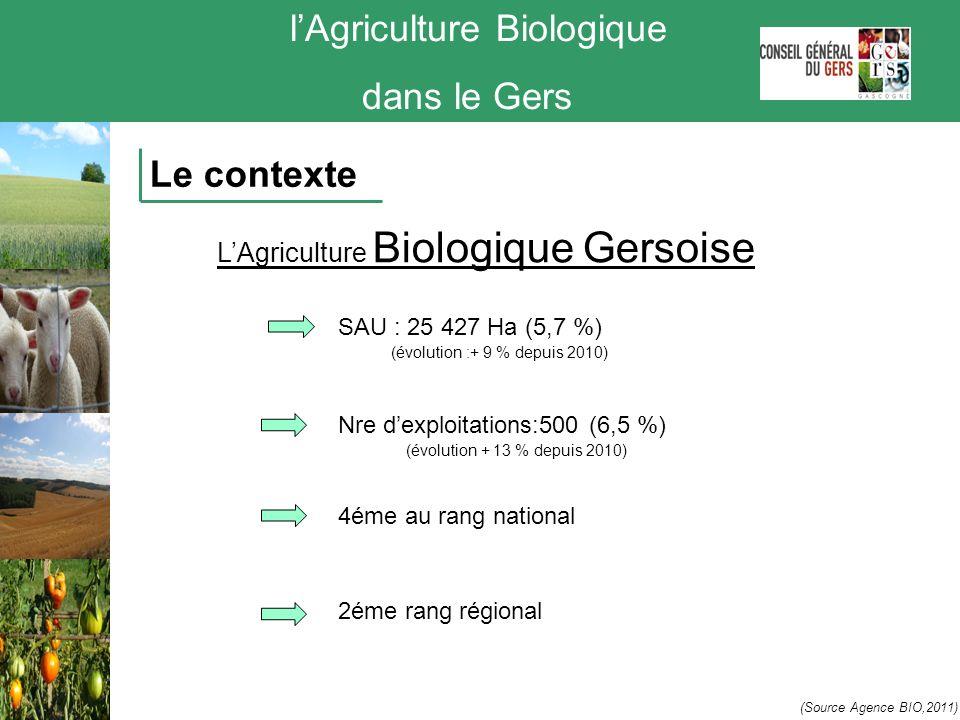 lAgriculture Biologique dans le Gers Le contexte LAgriculture Biologique Gersoise (Source Agence BIO,2011) (évolution + 13 % depuis 2010) SAU : 25 427