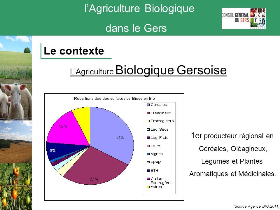 lAgriculture Biologique dans le Gers Le contexte 15 % 8% 34% 27 % 1er producteur régional en Céréales, Oléagineux, Légumes et Plantes Aromatiques et M