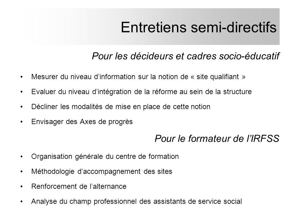 Entretiens semi-directifs Pour les décideurs et cadres socio-éducatif Mesurer du niveau dinformation sur la notion de « site qualifiant » Evaluer du n