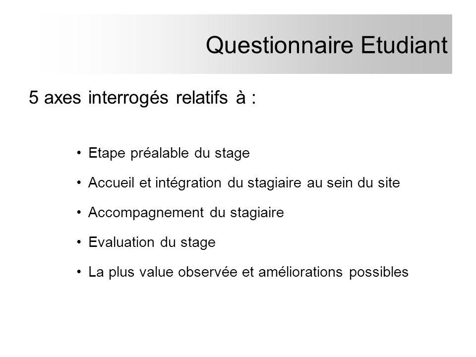 Questionnaire Etudiant 5 axes interrogés relatifs à : Etape préalable du stage Accueil et intégration du stagiaire au sein du site Accompagnement du s