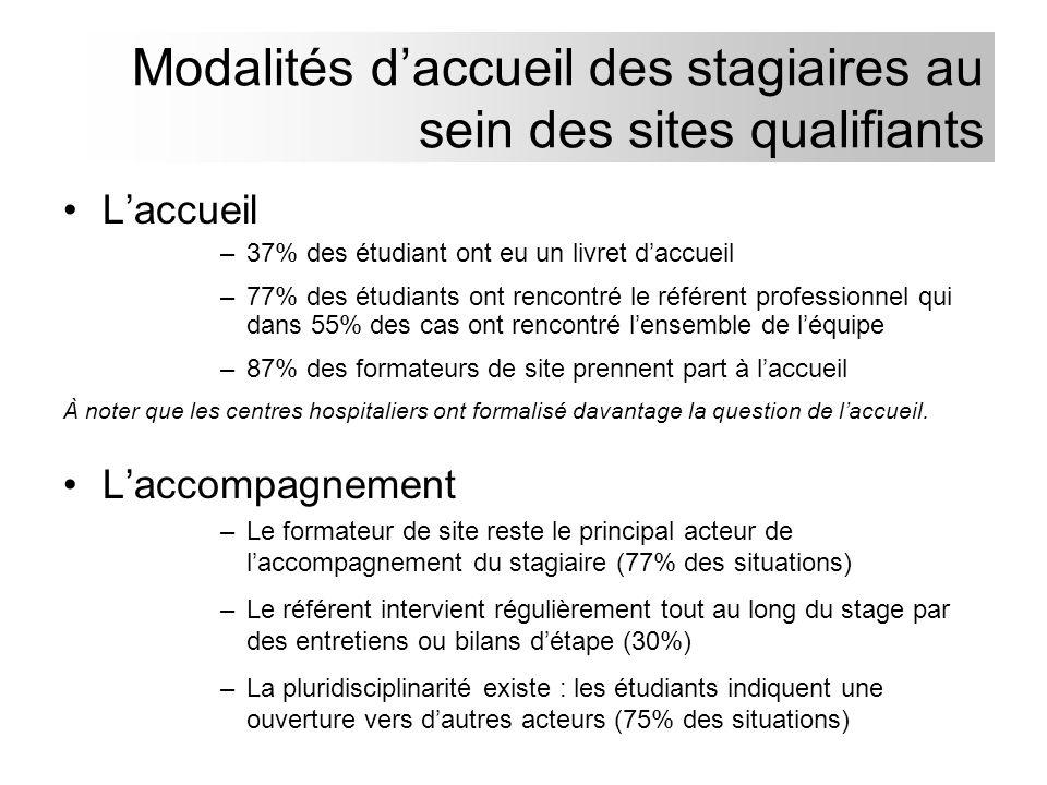 Modalités daccueil des stagiaires au sein des sites qualifiants Laccueil –37% des étudiant ont eu un livret daccueil –77% des étudiants ont rencontré