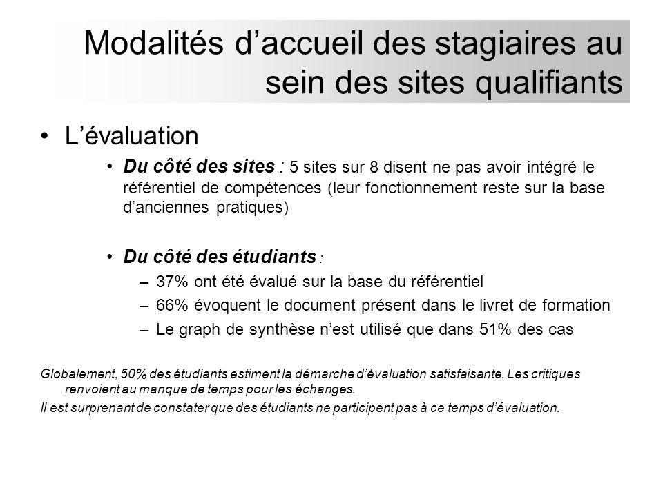 Lévaluation Du côté des sites : 5 sites sur 8 disent ne pas avoir intégré le référentiel de compétences (leur fonctionnement reste sur la base dancien