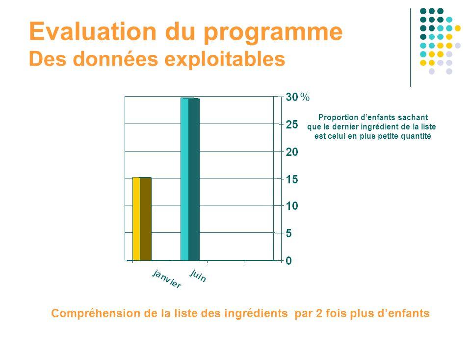 Evaluation du programme Des données exploitables Proportion denfants sachant que le dernier ingrédient de la liste est celui en plus petite quantité %