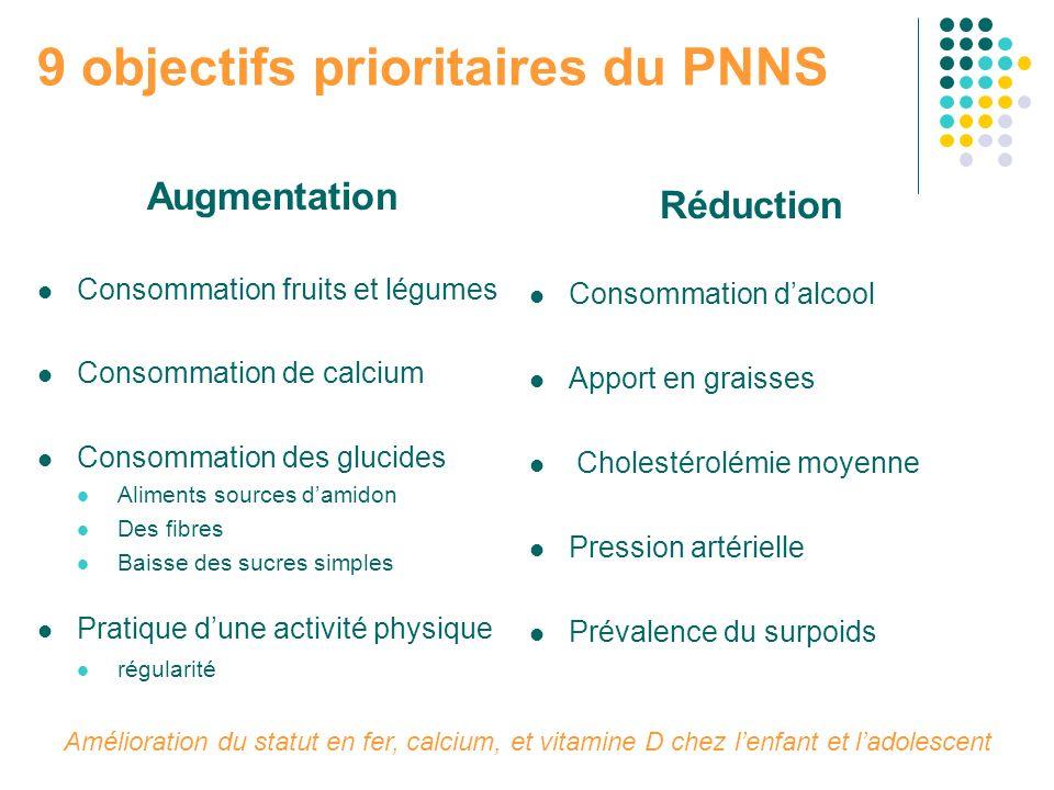 9 objectifs prioritaires du PNNS Augmentation Consommation fruits et légumes Consommation de calcium Consommation des glucides Aliments sources damido