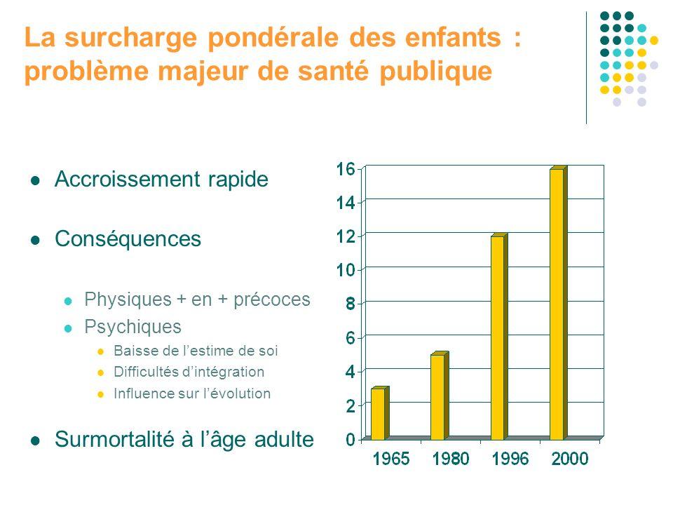 La surcharge pondérale des enfants : problème majeur de santé publique Accroissement rapide Conséquences Physiques + en + précoces Psychiques Baisse d