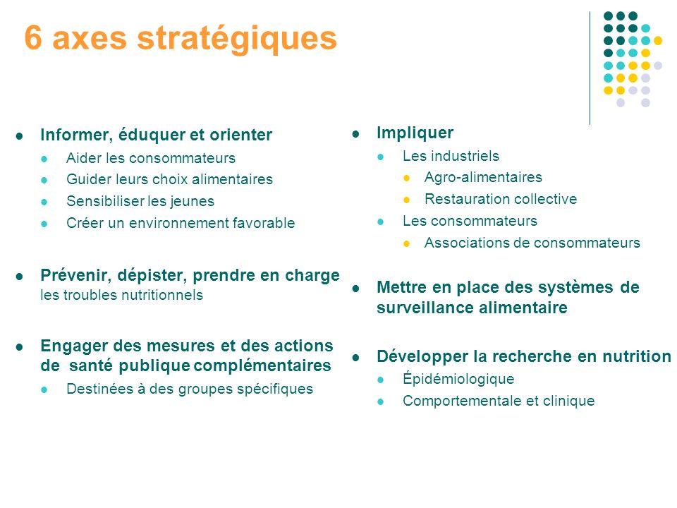 6 axes stratégiques Informer, éduquer et orienter Aider les consommateurs Guider leurs choix alimentaires Sensibiliser les jeunes Créer un environneme