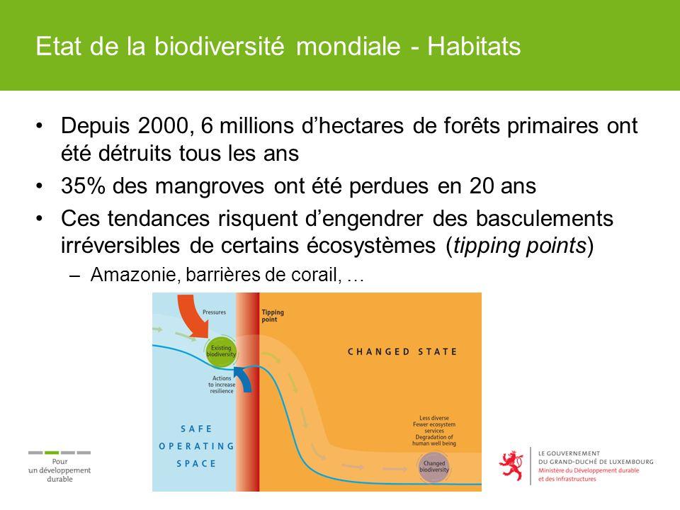 Etat de la biodiversité mondiale - Habitats Depuis 2000, 6 millions dhectares de forêts primaires ont été détruits tous les ans 35% des mangroves ont été perdues en 20 ans Ces tendances risquent dengendrer des basculements irréversibles de certains écosystèmes (tipping points) –Amazonie, barrières de corail, …