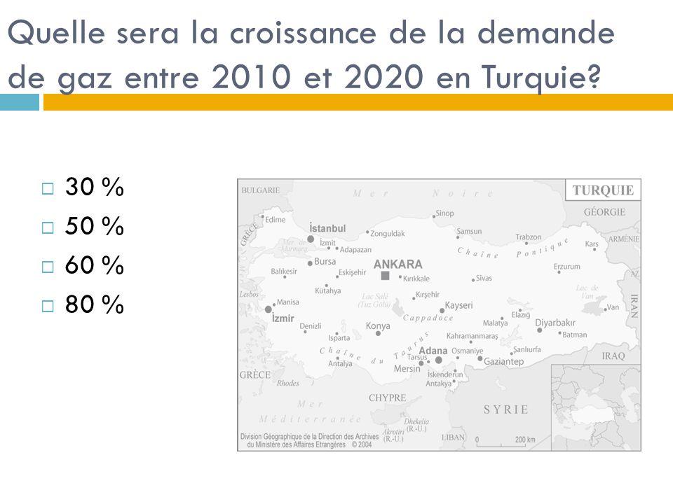 Quelle sera la croissance de la demande de gaz entre 2010 et 2020 en Turquie? 30 % 50 % 60 % 80 %