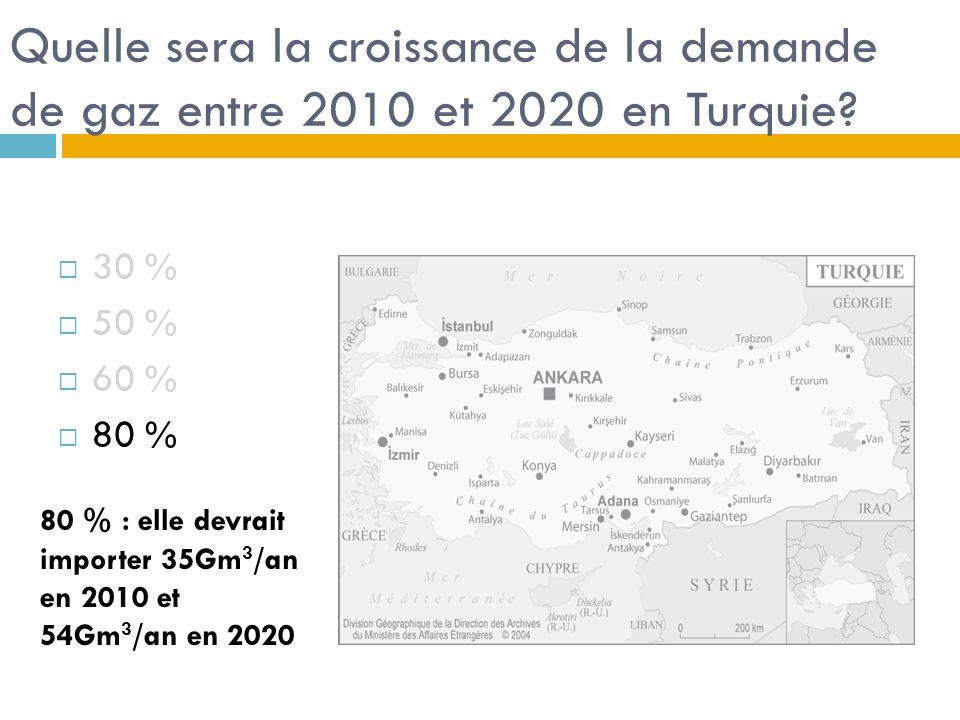 Quelle sera la croissance de la demande de gaz entre 2010 et 2020 en Turquie.