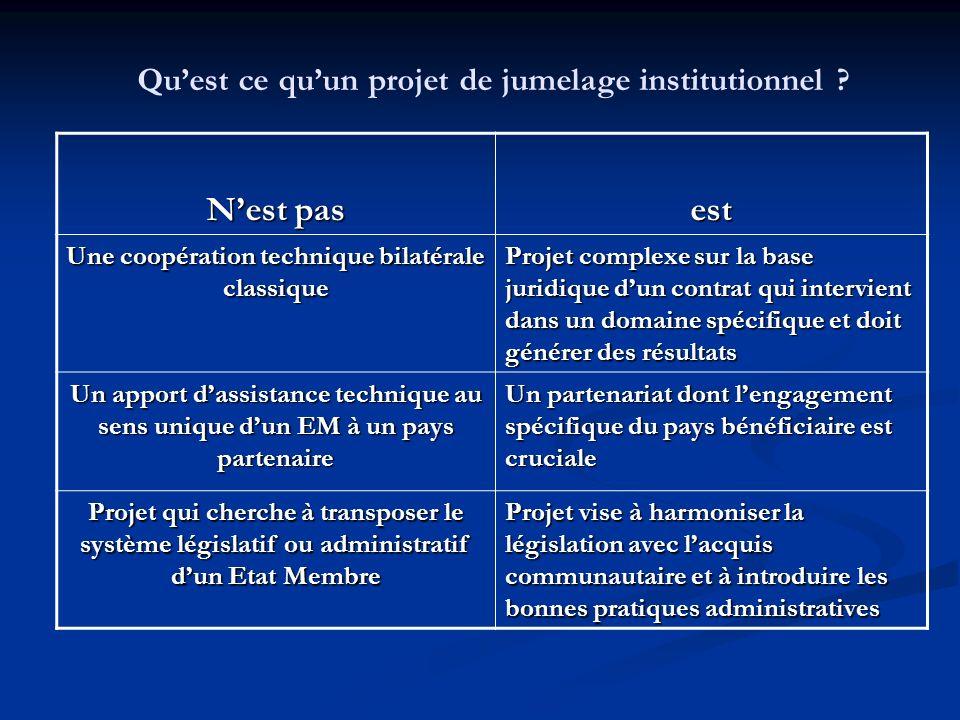Nest pas est Une coopération technique bilatérale classique Projet complexe sur la base juridique dun contrat qui intervient dans un domaine spécifiqu