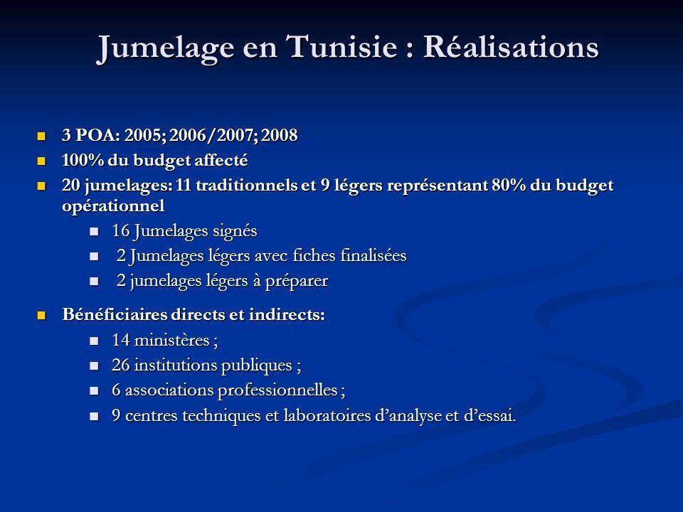 3 POA: 2005; 2006/2007; 2008 3 POA: 2005; 2006/2007; 2008 100% du budget affecté 100% du budget affecté 20 jumelages: 11 traditionnels et 9 légers rep
