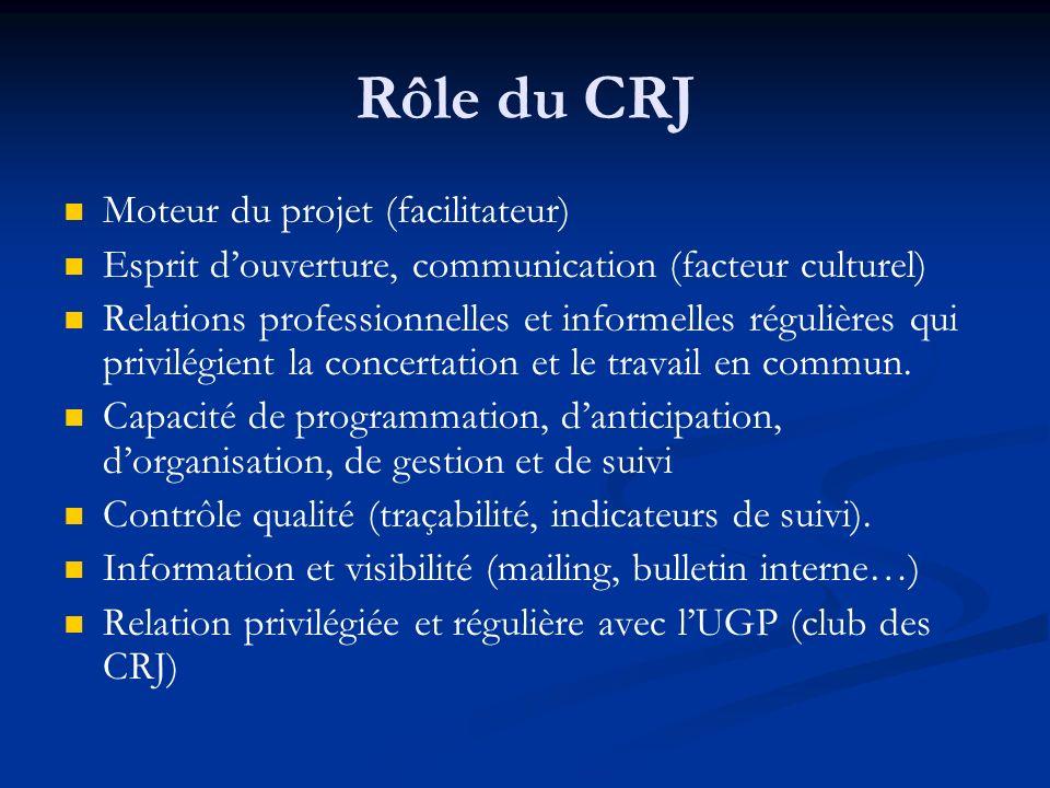 Rôle du CRJ Moteur du projet (facilitateur) Esprit douverture, communication (facteur culturel) Relations professionnelles et informelles régulières q