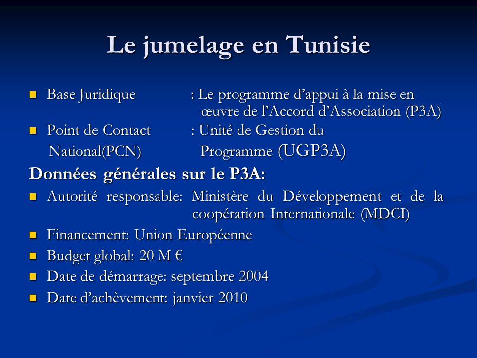 Le jumelage en Tunisie Base Juridique : Le programme dappui à la mise en œuvre de lAccord dAssociation (P3A) Base Juridique : Le programme dappui à la