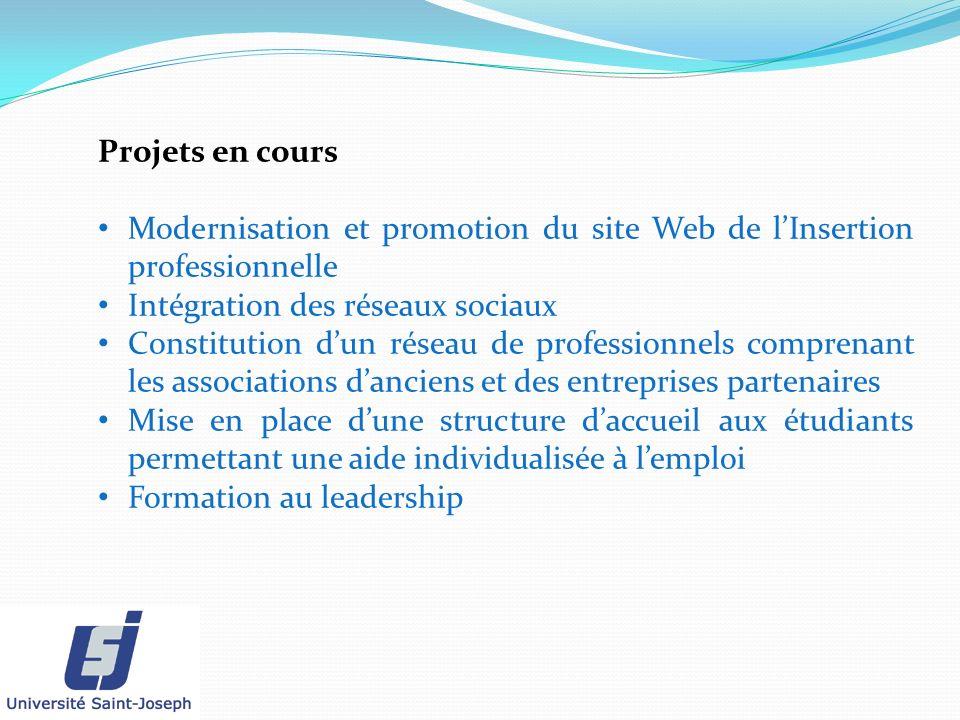 Projets en cours Modernisation et promotion du site Web de lInsertion professionnelle Intégration des réseaux sociaux Constitution dun réseau de profe