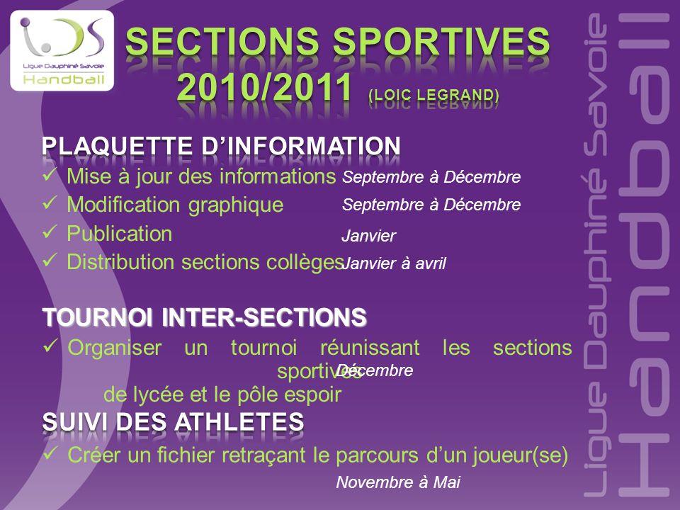 TOURNOI INTER-SECTIONS Organiser un tournoi réunissant les sections sportives de lycée et le pôle espoir Septembre à Décembre Janvier Janvier à avril