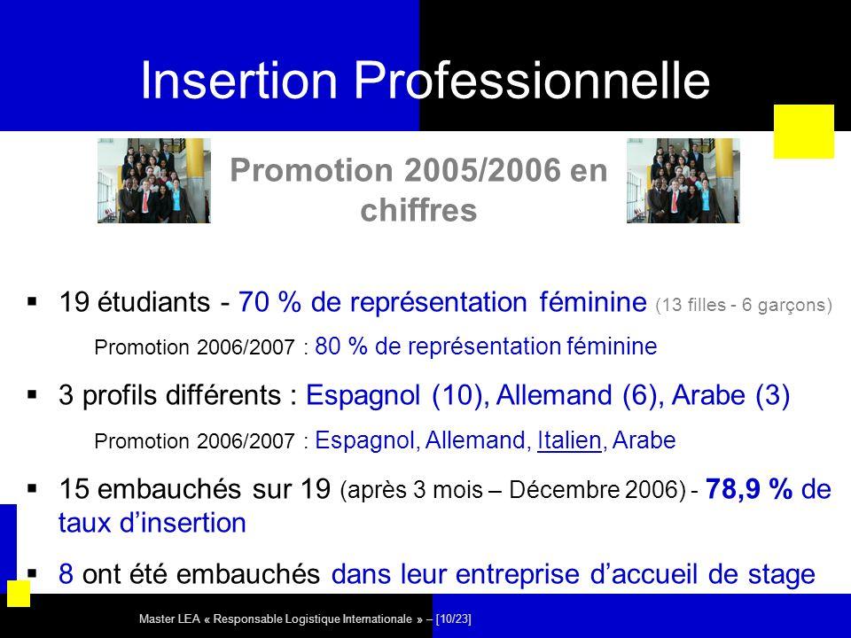 Master LEA « Responsable Logistique Internationale » – [10/23] Insertion Professionnelle 19 étudiants - 70 % de représentation féminine (13 filles - 6