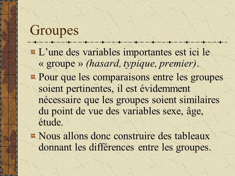 Groupes Lune des variables importantes est ici le « groupe » (hasard, typique, premier). Pour que les comparaisons entre les groupes soient pertinente