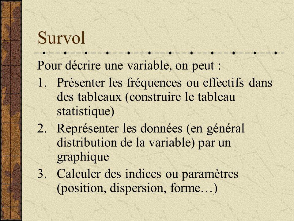 Survol Pour décrire une variable, on peut : 1.Présenter les fréquences ou effectifs dans des tableaux (construire le tableau statistique) 2.Représente