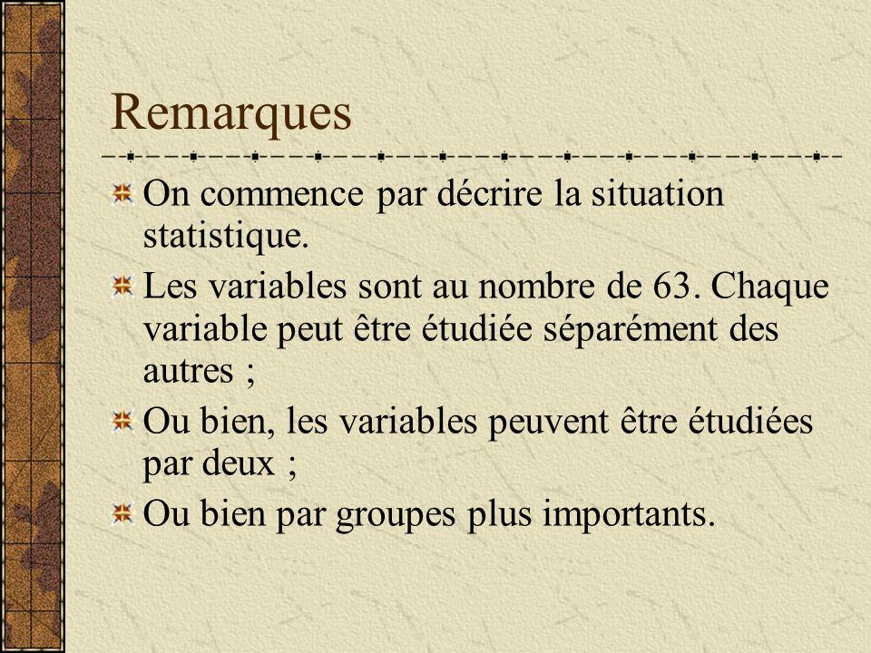 Remarques On commence par décrire la situation statistique. Les variables sont au nombre de 63. Chaque variable peut être étudiée séparément des autre