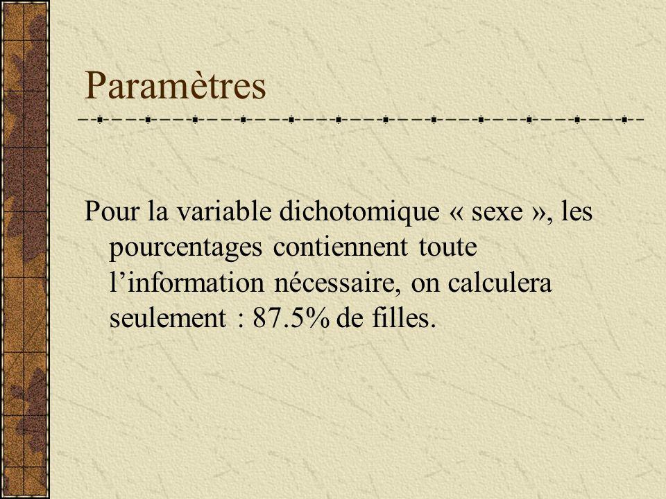 Paramètres Pour la variable dichotomique « sexe », les pourcentages contiennent toute linformation nécessaire, on calculera seulement : 87.5% de fille