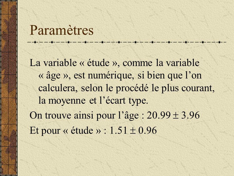 Paramètres La variable « étude », comme la variable « âge », est numérique, si bien que lon calculera, selon le procédé le plus courant, la moyenne et