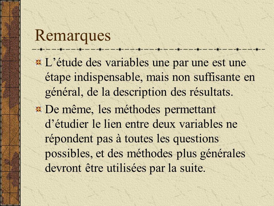 Remarques Létude des variables une par une est une étape indispensable, mais non suffisante en général, de la description des résultats. De même, les