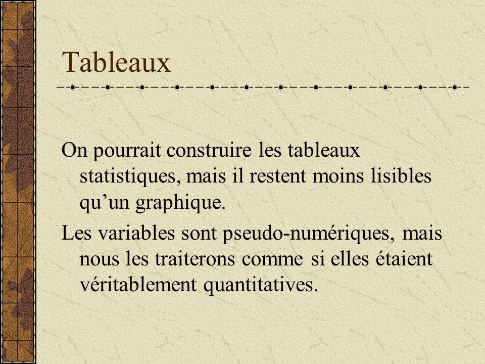 Tableaux On pourrait construire les tableaux statistiques, mais il restent moins lisibles quun graphique. Les variables sont pseudo-numériques, mais n