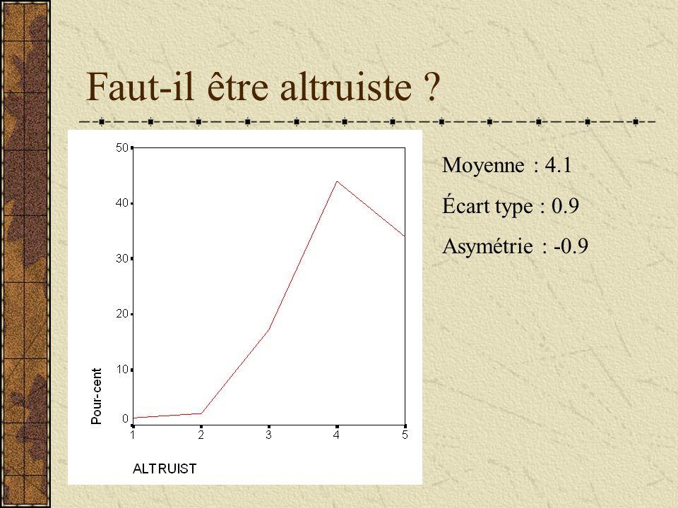 Faut-il être altruiste ? Moyenne : 4.1 Écart type : 0.9 Asymétrie : -0.9