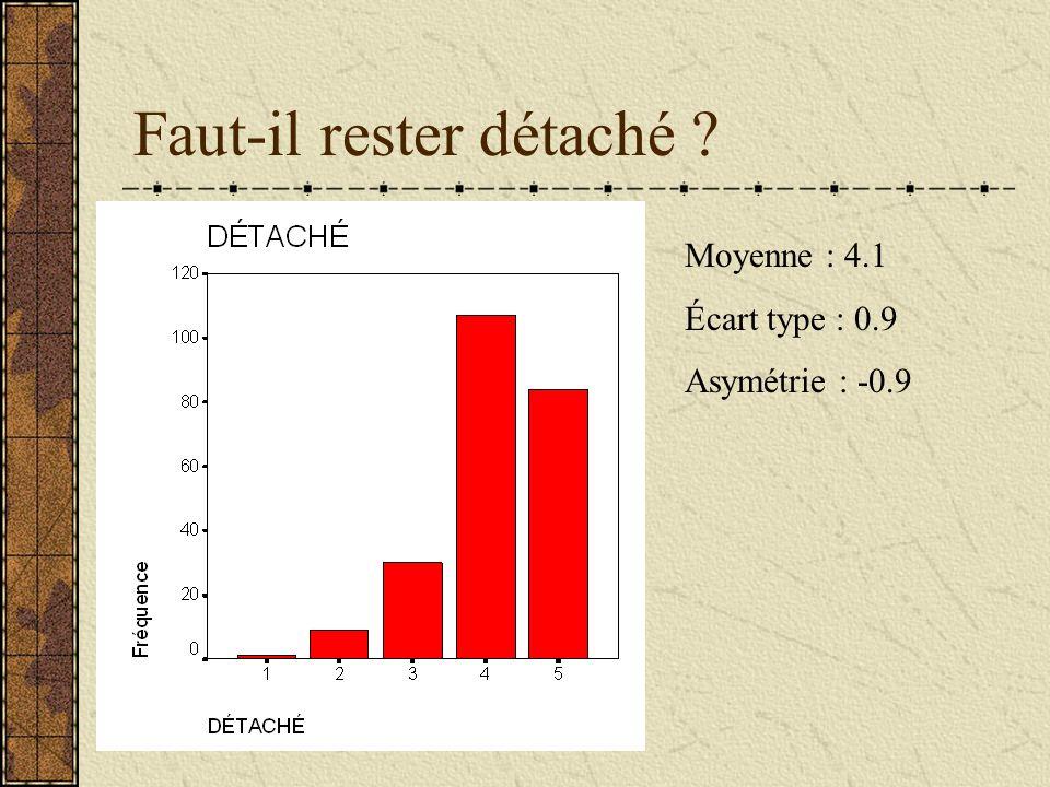 Faut-il rester détaché ? Moyenne : 4.1 Écart type : 0.9 Asymétrie : -0.9