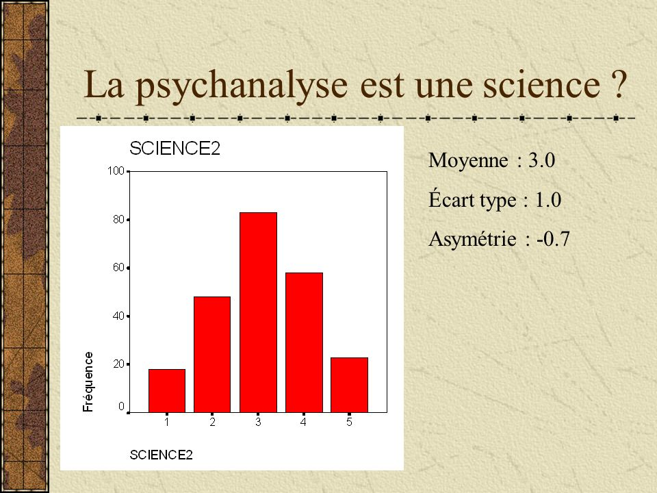La psychanalyse est une science ? Moyenne : 3.0 Écart type : 1.0 Asymétrie : -0.7
