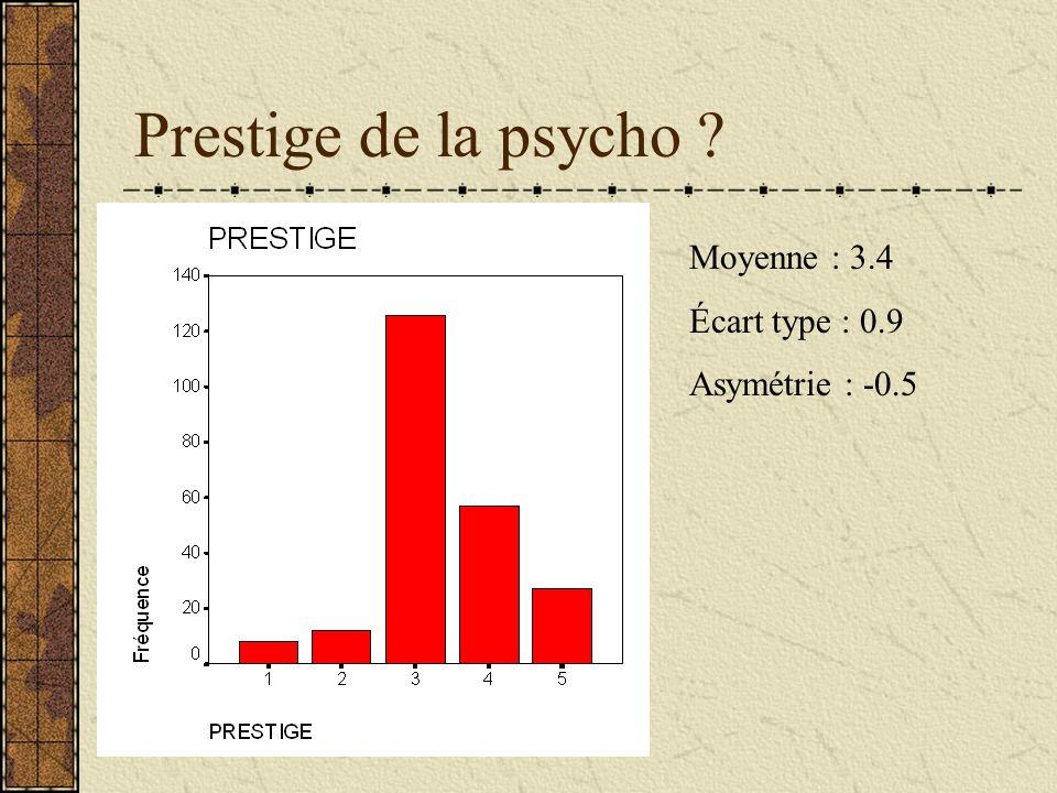 Prestige de la psycho ? Moyenne : 3.4 Écart type : 0.9 Asymétrie : -0.5