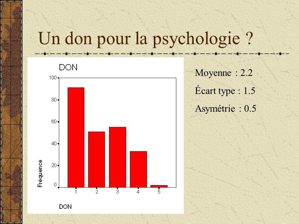 Un don pour la psychologie ? Moyenne : 2.2 Écart type : 1.5 Asymétrie : 0.5