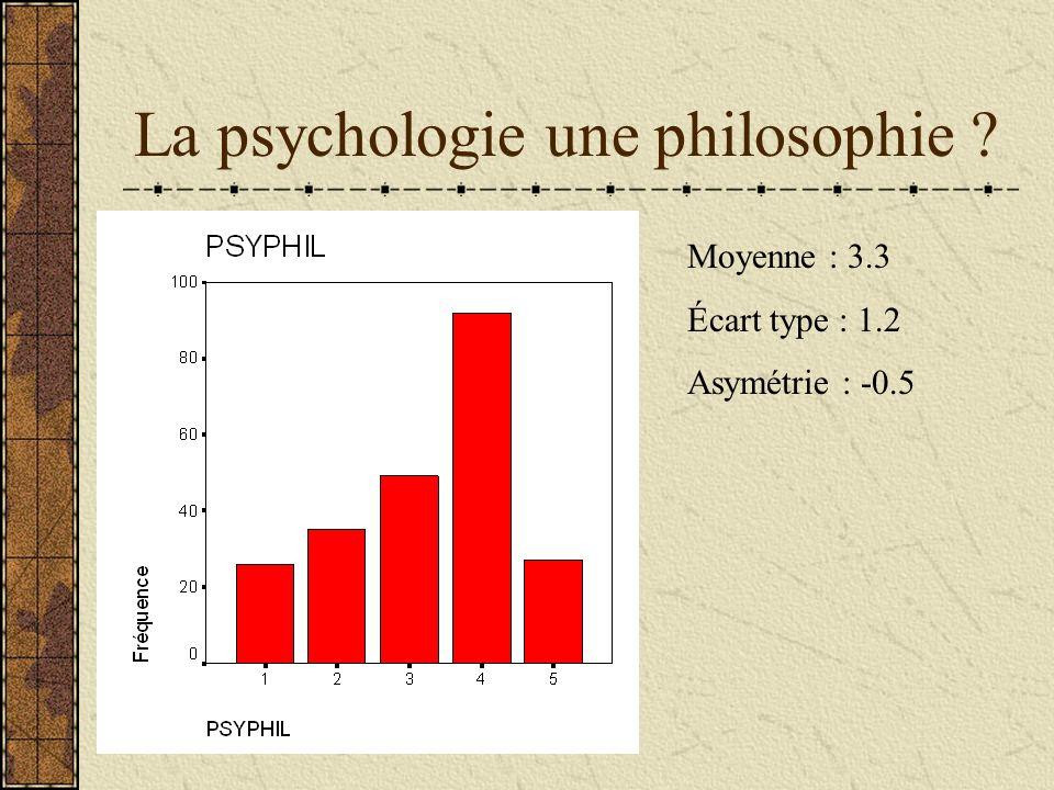 La psychologie une philosophie ? Moyenne : 3.3 Écart type : 1.2 Asymétrie : -0.5