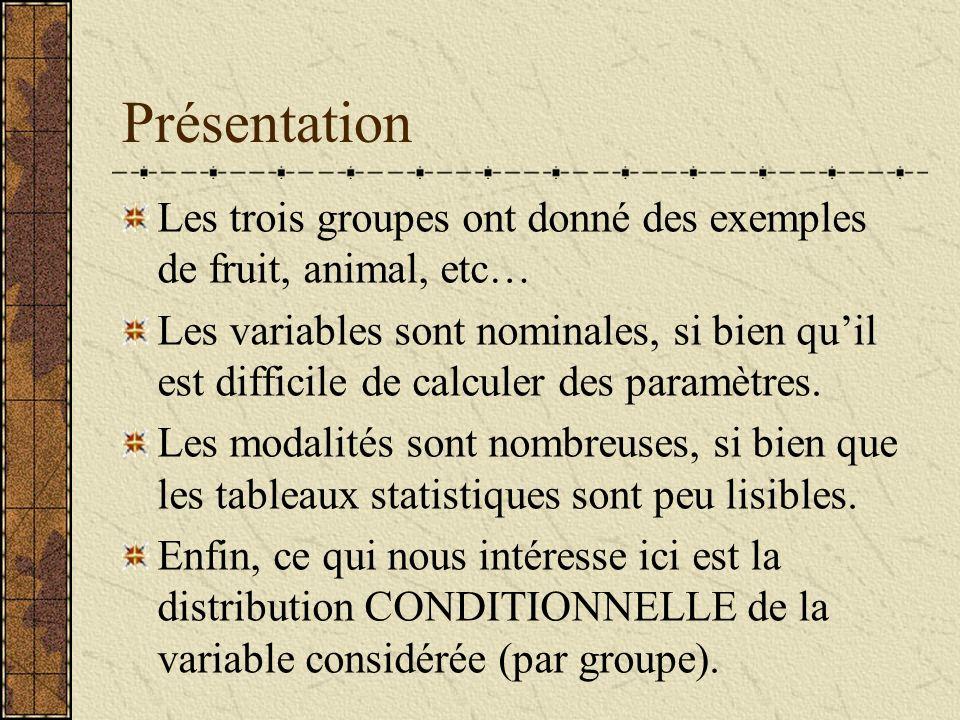 Présentation Les trois groupes ont donné des exemples de fruit, animal, etc… Les variables sont nominales, si bien quil est difficile de calculer des